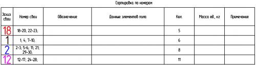 Таблица сортировки объектов по свойству с объединением номеров