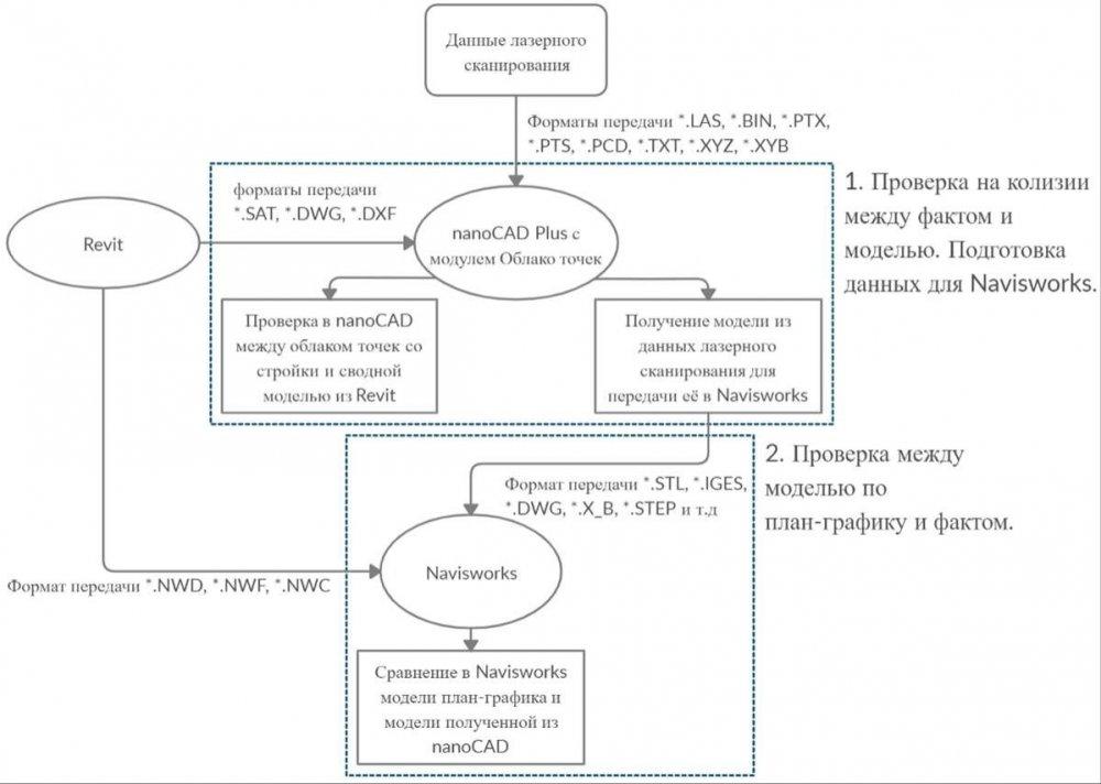 Пример организации работы.jpg